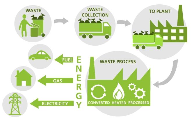 waste to energy.jpg